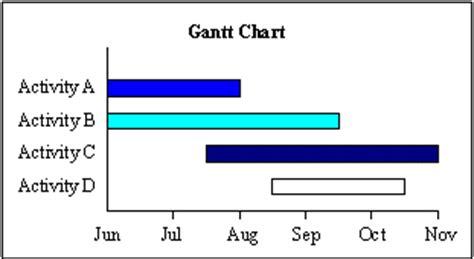 Phd Thesis Dissertation Gantt Chart
